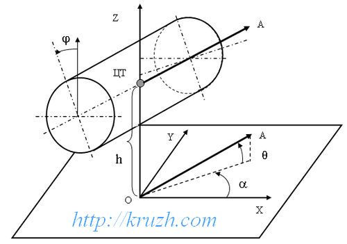 Fig.2.1. The bolster in the Cartesian coordinate system