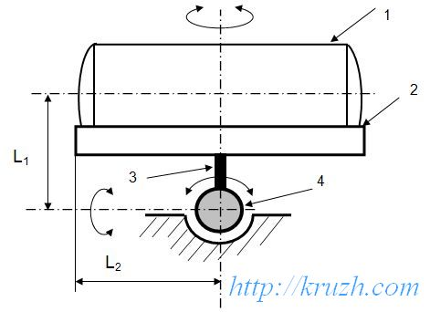 Fig.2.18. Ball hinge of a bolster