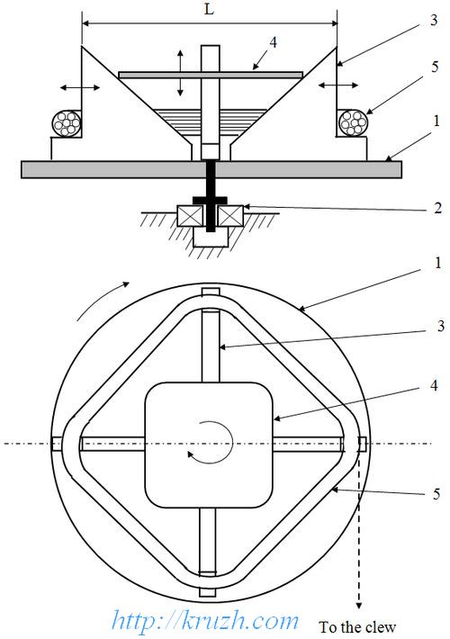 Fig.3.2. Rewinding of thread out of skein to the clew