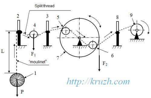 Fig.3.4. Compensation of thread sag