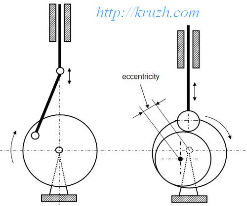 Fig.3.7. The crank-swaying unit Fig.3.8. The eccentricunit