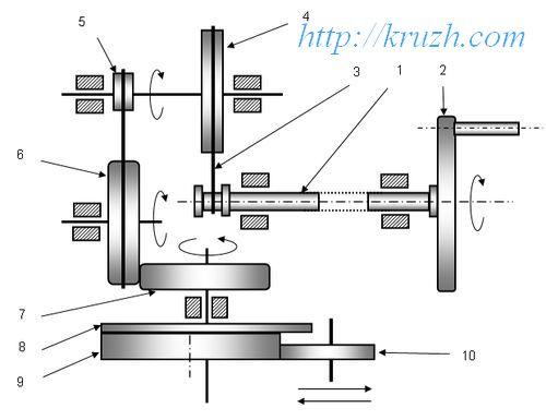 Fig.3.10. Reducer. Cinematic scheme