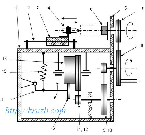 Fig.3.25. Reducer and the spool holder