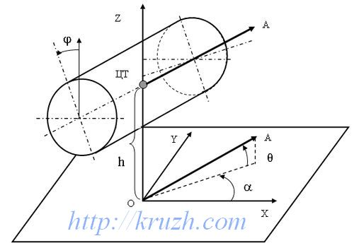 Рис.2.1. Пространственные координаты валика
