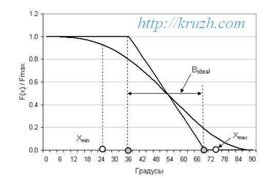 Рис.2.23. Регулировочная характеристика шаровой опоры