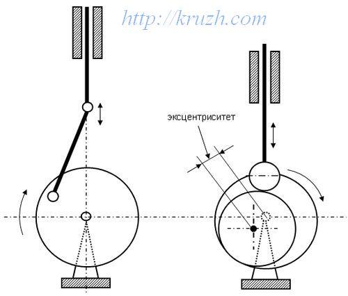 Рис.3.8-9 Два механизма преобразования вращательного движения вала