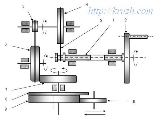 Кинематическая схема редуктора
