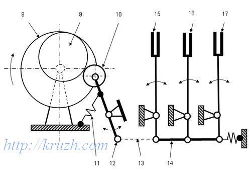 Рис.3.12. Кинематическая схема устройства для укладки витков расплетённых нитей на катушку хранения