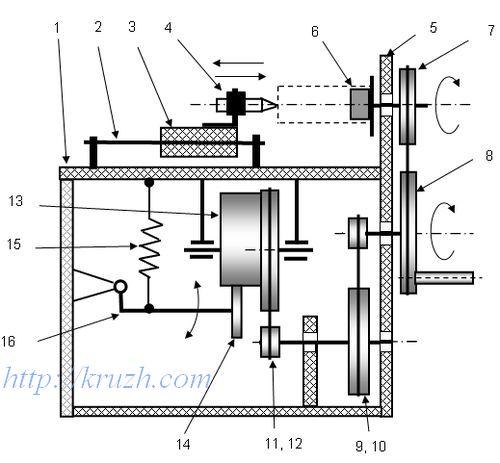 Рис.3.26. Схема приспособления для перемотки расплетённой нити на катушку хранения